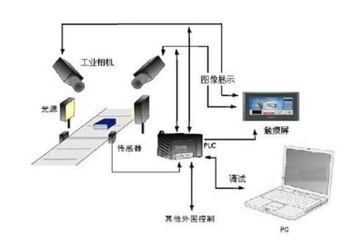 机器视觉检测设备中的光源有什么作用